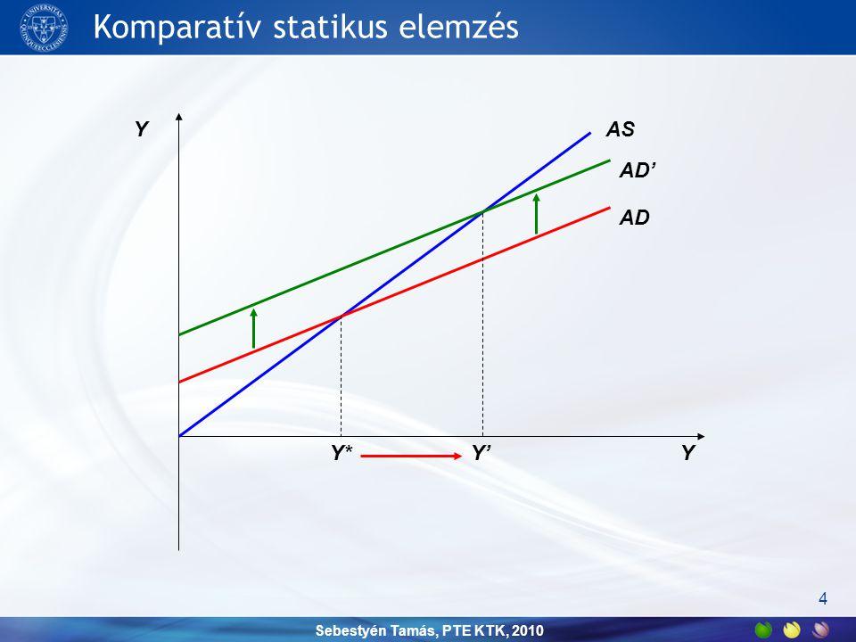 Sebestyén Tamás, PTE KTK, 2010 Komparatív statikus elemzés 4 Y YAS AD AD' Y*Y'