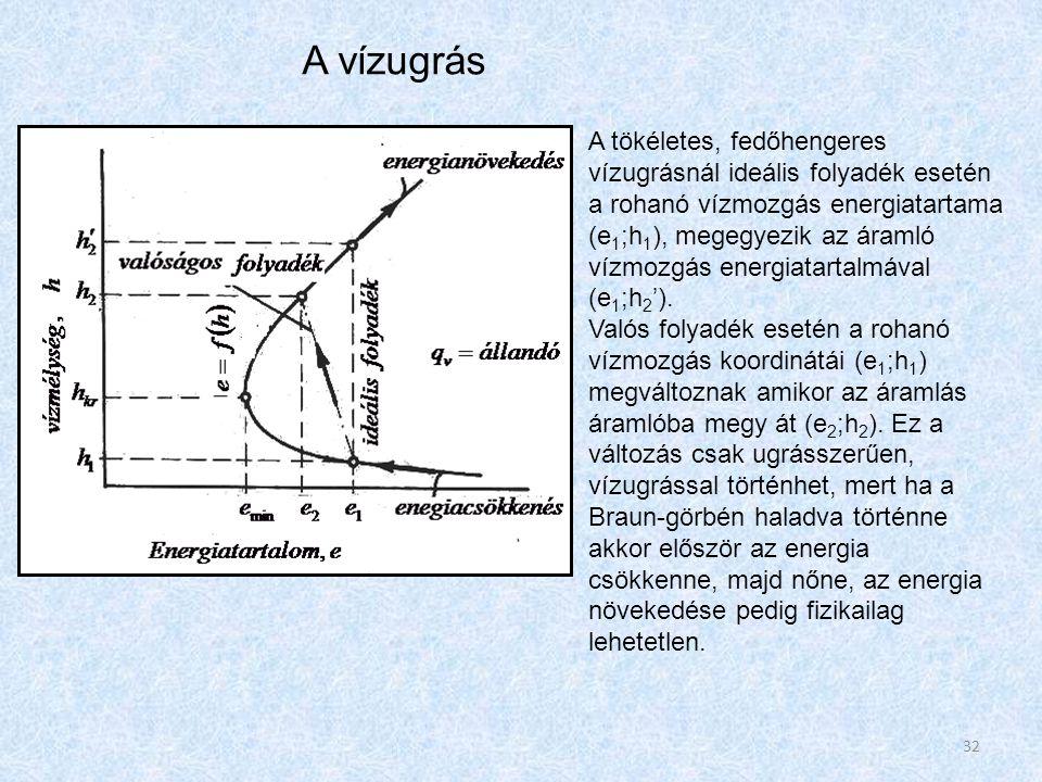 A tökéletes, fedőhengeres vízugrásnál ideális folyadék esetén a rohanó vízmozgás energiatartama (e 1 ;h 1 ), megegyezik az áramló vízmozgás energiatartalmával (e 1 ;h 2 ').