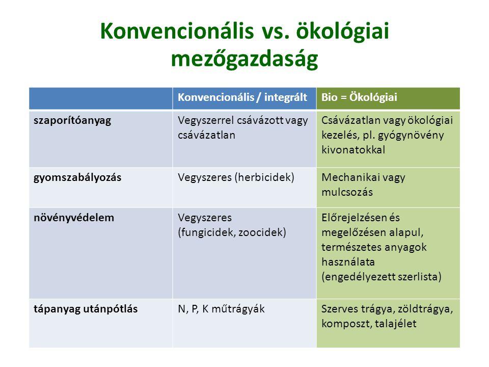 Konvencionális / integráltBio = Ökológiai szaporítóanyagVegyszerrel csávázott vagy csávázatlan Csávázatlan vagy ökológiai kezelés, pl. gyógynövény kiv