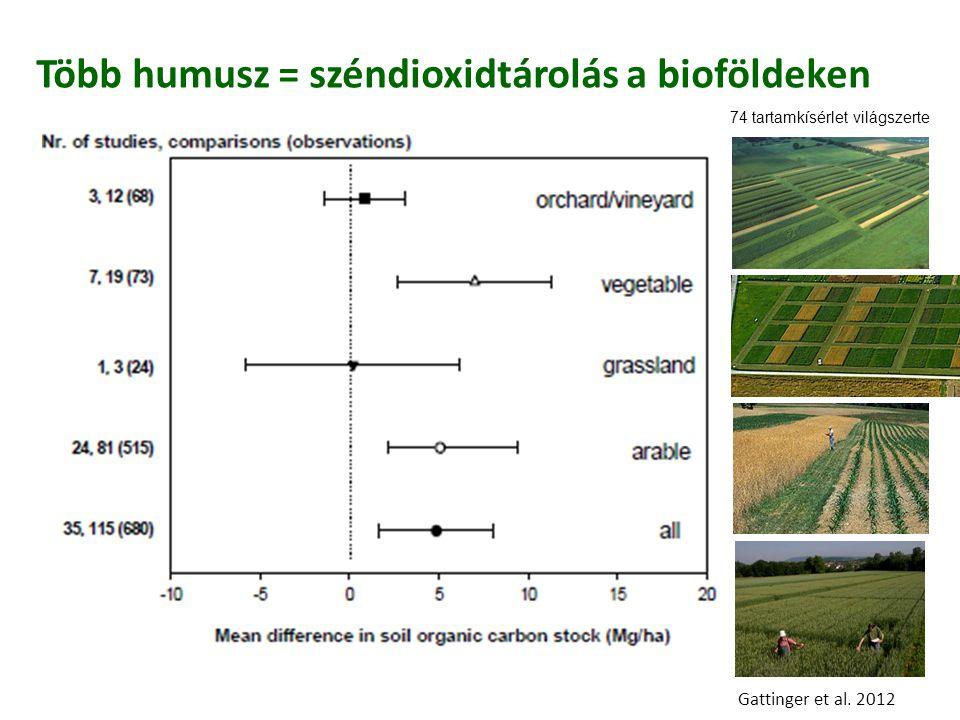 Több humusz = széndioxidtárolás a bioföldeken Gattinger et al. 2012 74 tartamkísérlet világszerte