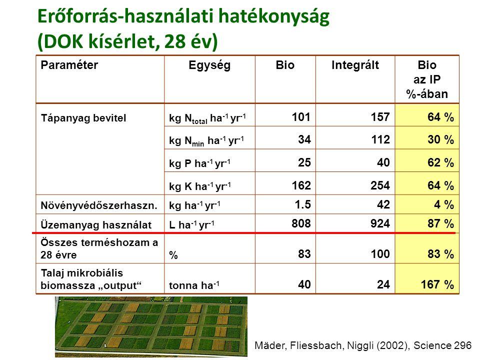 Mäder, Fliessbach, Niggli (2002), Science 296 Erőforrás-használati hatékonyság (DOK kísérlet, 28 év) ParaméterEgységBioIntegráltBio az IP %-ában Tápan