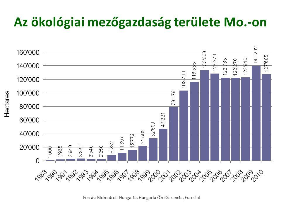 Az ökológiai mezőgazdaság területe Mo.-on Forrás: Biokontroll Hungaria, Hungaria Öko Garancia, Eurostat