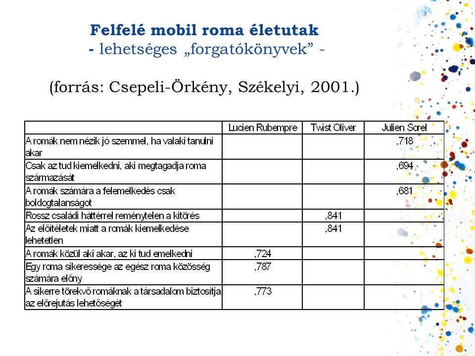"""Felfelé mobil roma életutak - lehetséges """"forgatókönyvek"""" - (forrás: Csepeli-Örkény, Székelyi, 2001.)"""