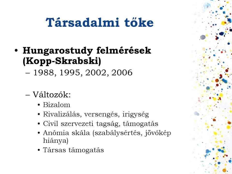 Társadalmi tőke • Hungarostudy felmérések (Kopp-Skrabski) –1988, 1995, 2002, 2006 –Változók: •Bizalom •Rivalizálás, versengés, irigység •Civil szervez