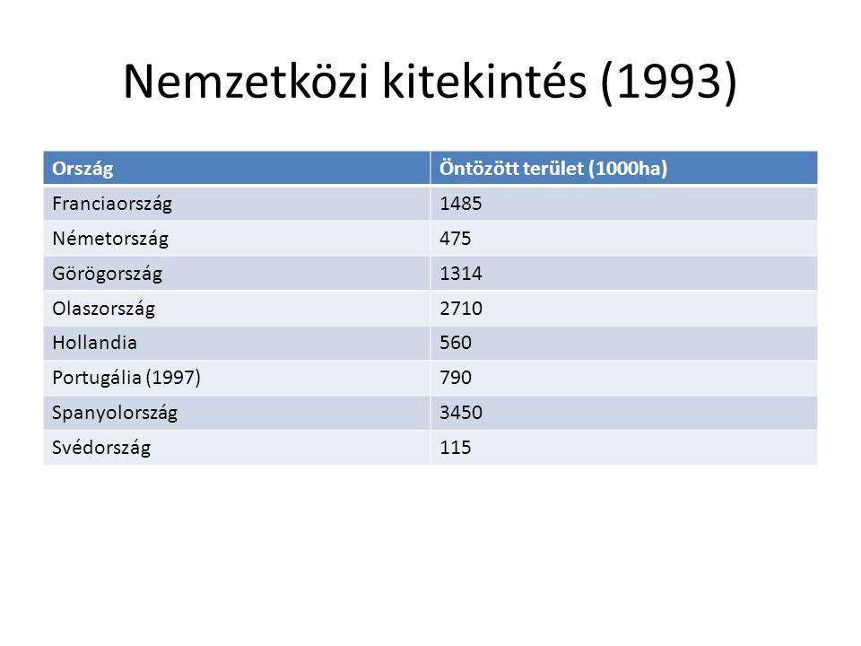 Nemzetközi kitekintés (1993) OrszágÖntözött terület (1000ha) Franciaország1485 Németország475 Görögország1314 Olaszország2710 Hollandia560 Portugália