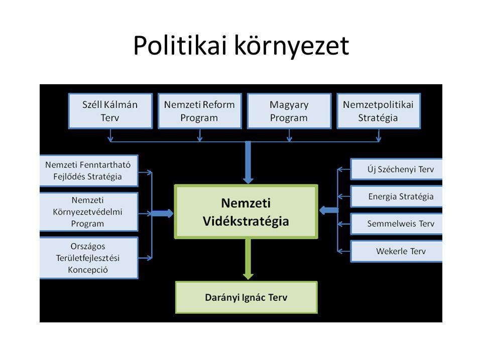 """Nemzeti Vidékstratégia 2012-2020 • """"a magyar vidék alkotmánya • Jelenlegi helyzet értékelése • A vidékstratégia jövőképe • Programok, alprogramok • Stratégiai irányok és teendők"""
