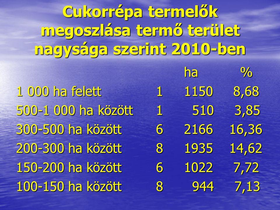 Cukorrépa termelők megoszlása termő terület nagysága szerint 2010-ben ha% 1 000 ha felett11150 8,68 500-1 000 ha között1 510 3,85 300-500 ha között621