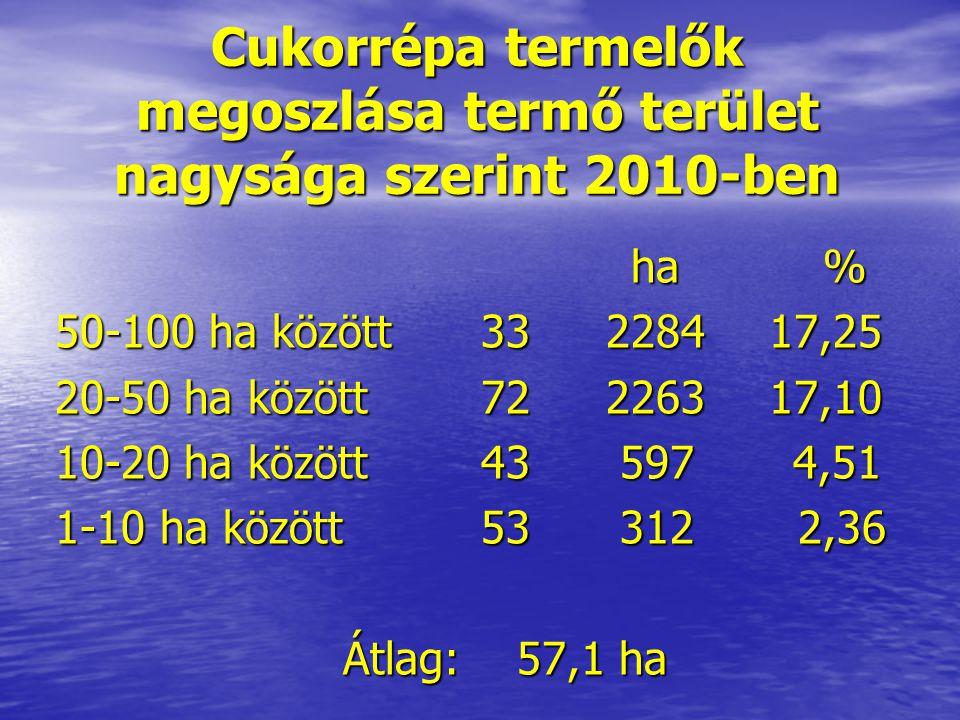 Cukorrépa termelők megoszlása termő terület nagysága szerint 2010-ben ha% 50-100 ha között 33 2284 17,25 20-50 ha között 72 2263 17,10 10-20 ha között