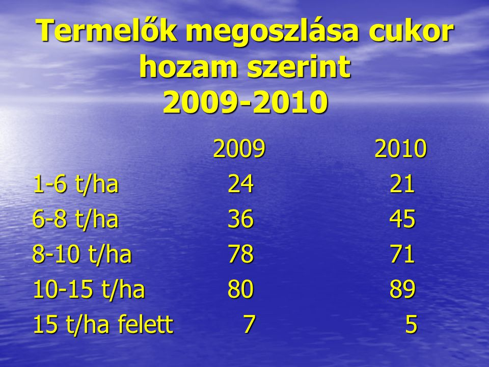 Termelők megoszlása cukor hozam szerint 2009-2010 20092010 20092010 1-6 t/ha24 21 6-8 t/ha36 45 8-10 t/ha 78 71 10-15 t/ha80 89 15 t/ha felett 7 5