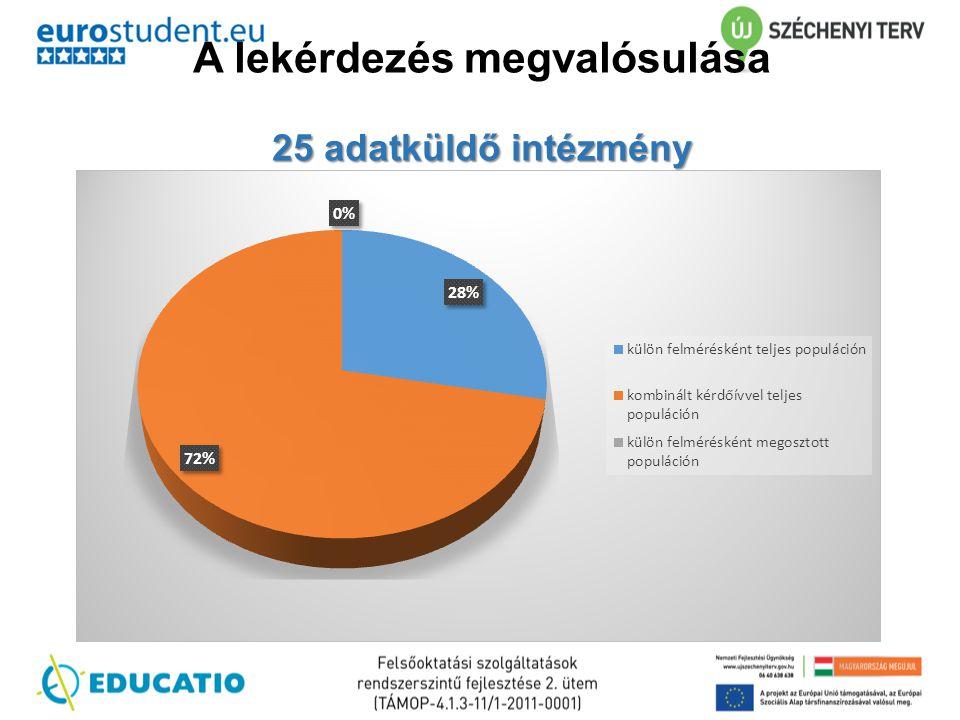 25 adatküldő intézmény A lekérdezés megvalósulása 25 adatküldő intézmény