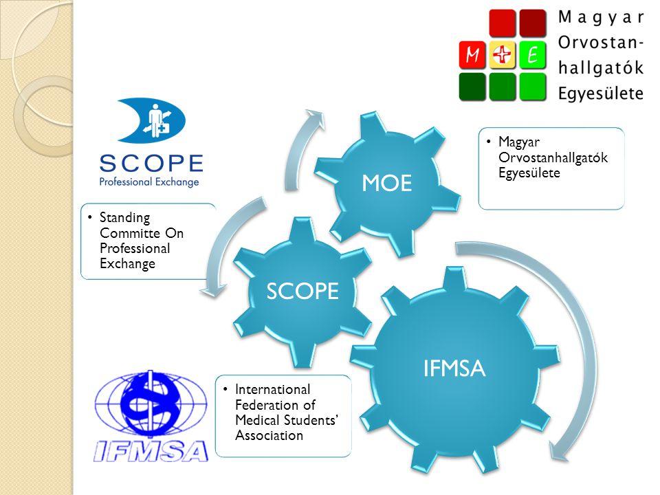  Nemzetközi cseregyakorlatok: ◦ Szakmai (SCOPE) ◦ Tudományos (SCORE)