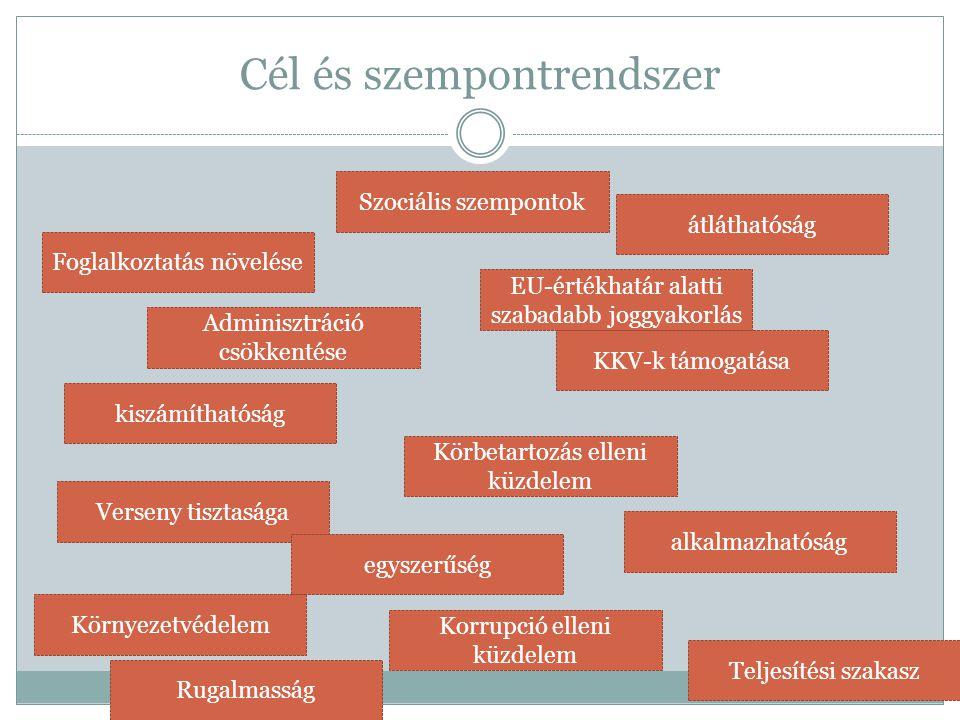 Cél és szempontrendszer Foglalkoztatás növelése Szociális szempontok EU-értékhatár alatti szabadabb joggyakorlás Adminisztráció csökkentése KKV-k támo