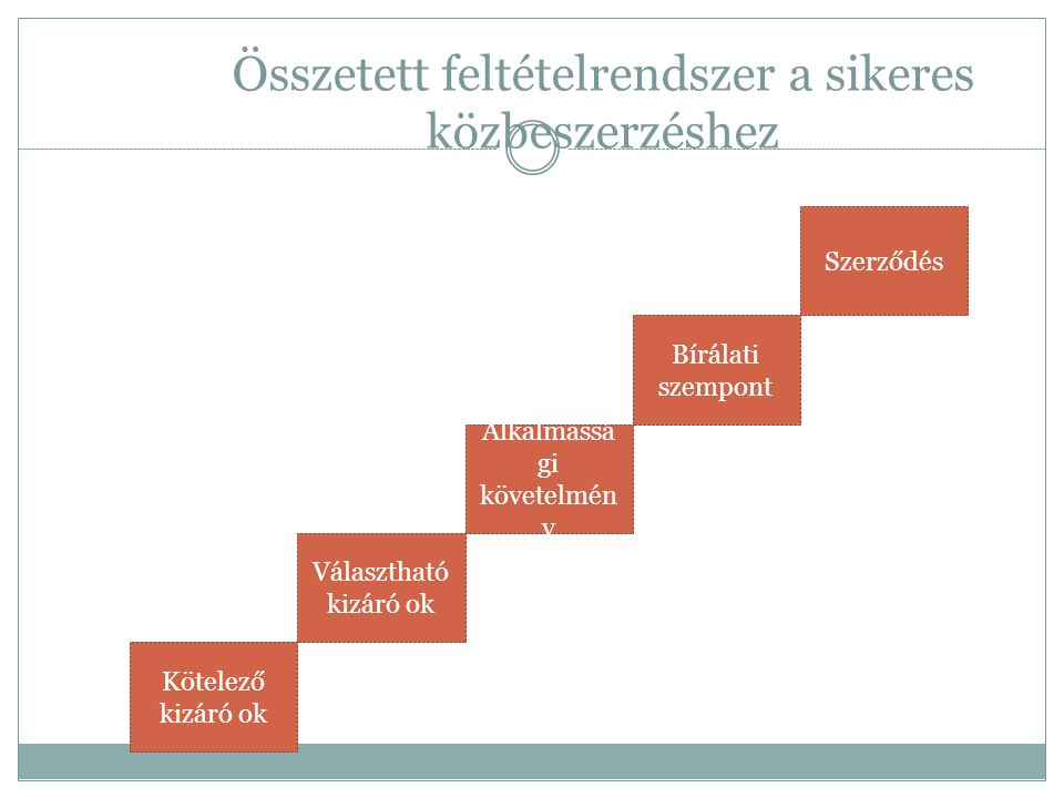 Összetett feltételrendszer a sikeres közbeszerzéshez Kötelező kizáró ok Választható kizáró ok Alkalmassá gi követelmén y Bírálati szempont Szerződés
