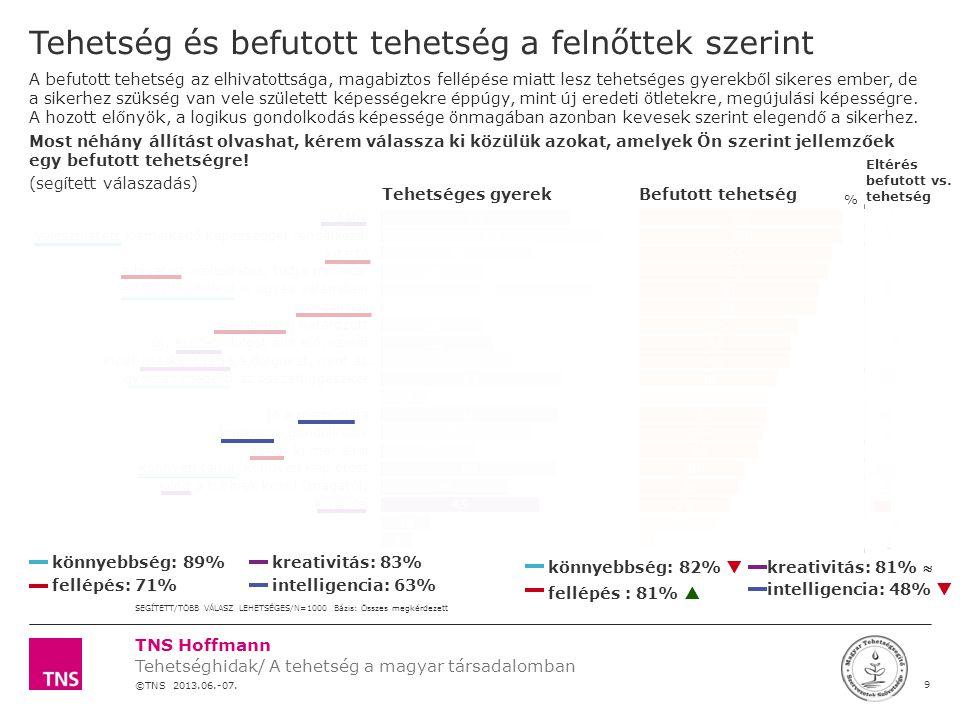 TNS Hoffmann ©TNS 2012 X AXIS LOWER LIMIT UPPER LIMIT CHART TOP Y AXIS LIMIT 50 Témaszám: 12F0000 Tehetség kutatás a MATEHETSZ számára LOGÓ SZÉLE Intézmények nyújtotta támogatásokról kevés információval rendelkeznek a szülők, a promptolt lehetőségekről nem is hallottak,  A szülők nem kezdeményeznek, nem járnak utána a lehetőségeknek Az edző és iskola kell, hogy közvetítő szerepet betöltsön  Övék a legmeghatározóbb szereplők a szülő szemében  A tanárra/edzőre bízzák magukat Támogatások Elsősorban az iskolák és klubok kell, hogy tudják, hogy hol vannak ilyenek.
