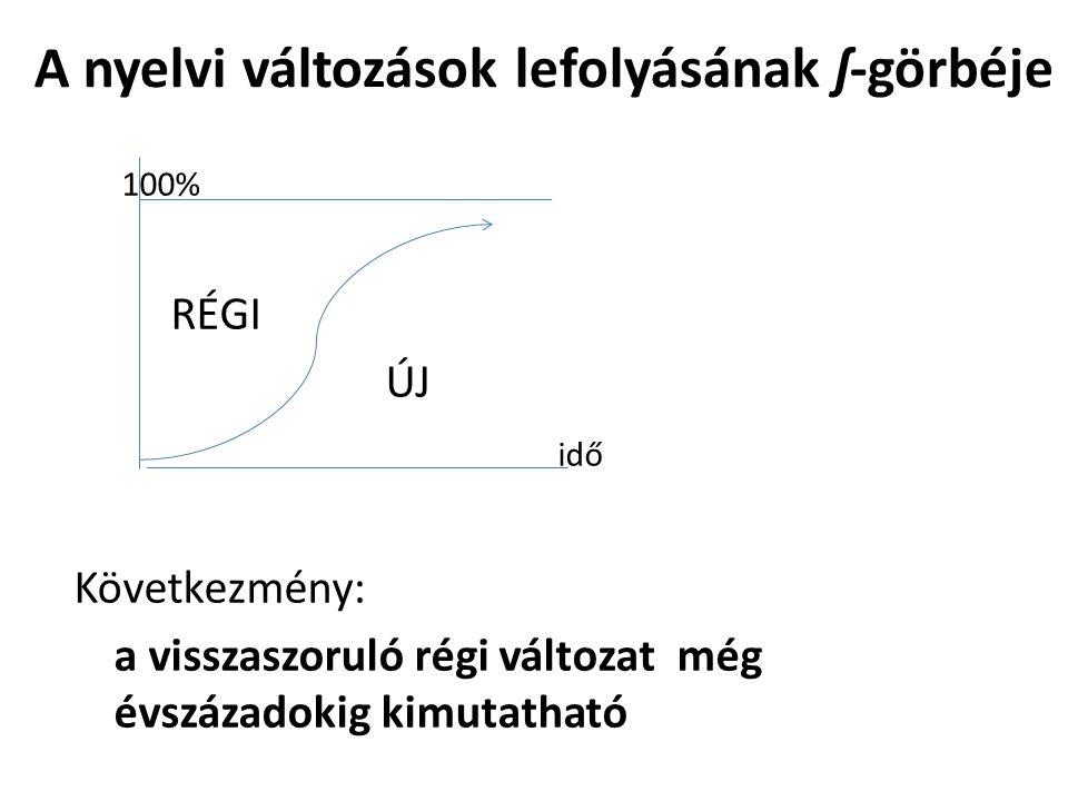 A nyelvi változások lefolyásának ʃ-görbéje 100% RÉGI ÚJ idő Következmény: a visszaszoruló régi változat még évszázadokig kimutatható