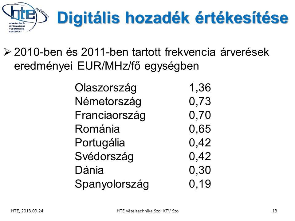 Digitális hozadék értékesítése  2010-ben és 2011-ben tartott frekvencia árverések eredményei EUR/MHz/fő egységben HTE, 2013.09.24.HTE Vételtechnika Szo; KTV Szo13 Olaszország1,36 Németország0,73 Franciaország0,70 Románia0,65 Portugália0,42 Svédország0,42 Dánia0,30 Spanyolország0,19