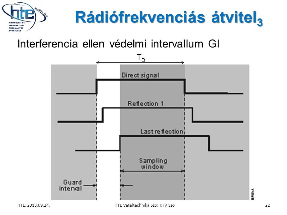 Rádiófrekvenciás átvitel 3 HTE, 2013.09.24.HTE Vételtechnika Szo; KTV Szo22 Interferencia ellen védelmi intervallum GI TDTD