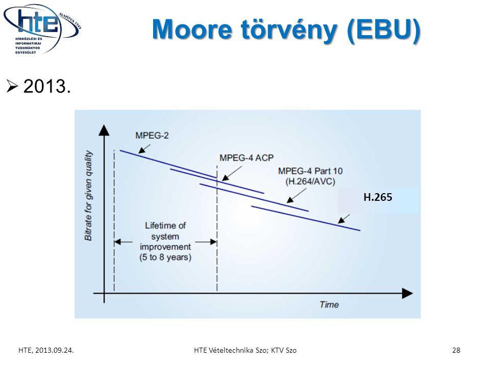 Moore törvény (EBU)  2013. HTE, 2013.09.24.HTE Vételtechnika Szo; KTV Szo28 H.265