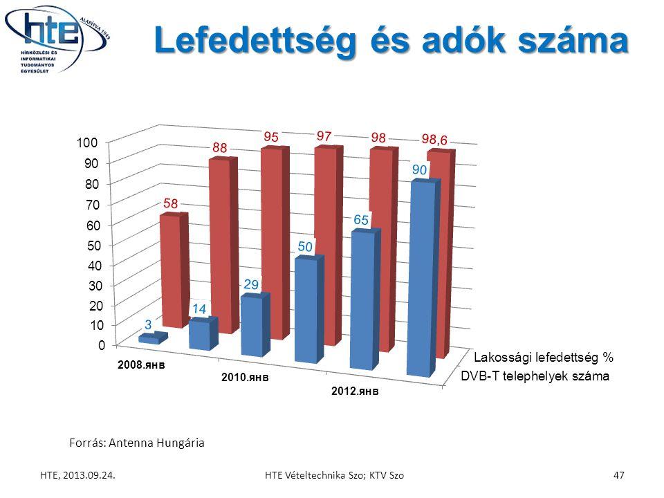 Lefedettség és adók száma HTE, 2013.09.24.HTE Vételtechnika Szo; KTV Szo47
