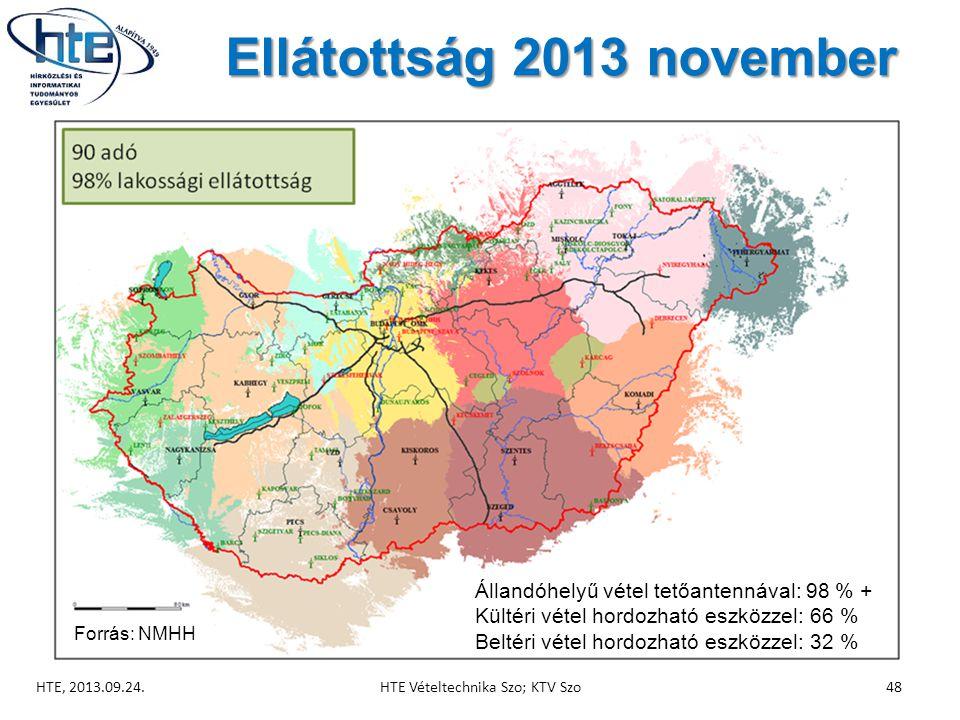 Ellátottság 2013 november HTE, 2013.09.24.48HTE Vételtechnika Szo; KTV Szo Állandóhelyű vétel tetőantennával: 98 % + Kültéri vétel hordozható eszközzel: 66 % Beltéri vétel hordozható eszközzel: 32 % Forrás: NMHH