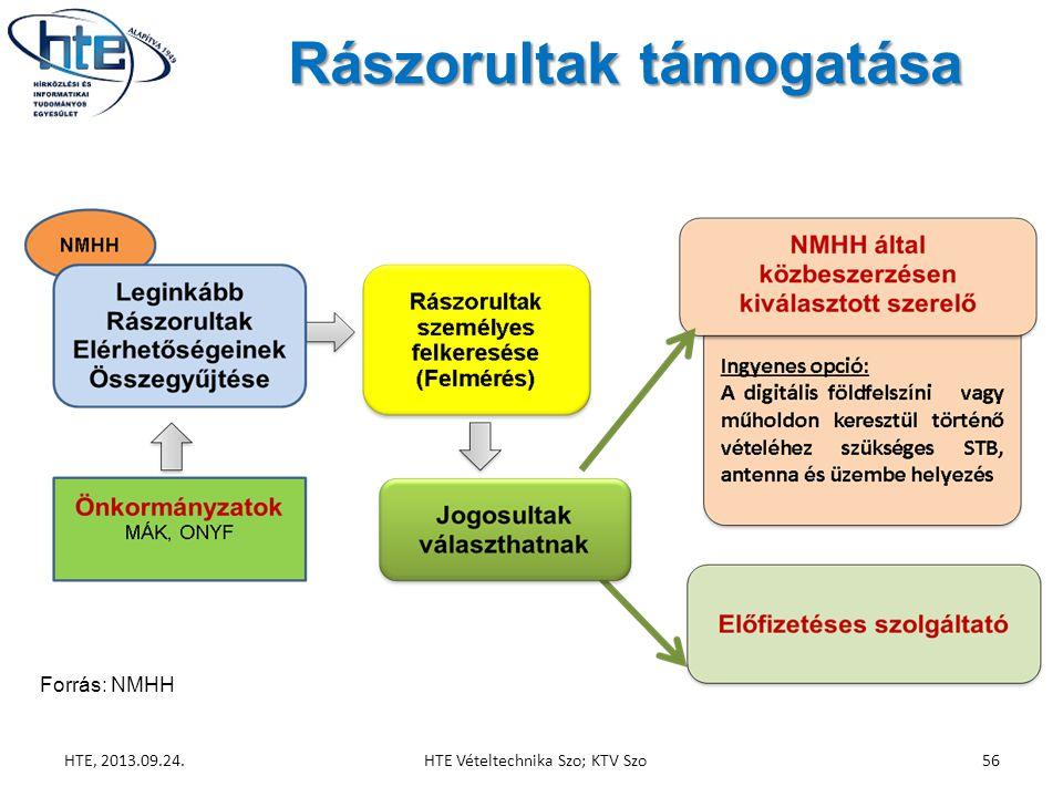 Rászorultak támogatása HTE, 2013.09.24.HTE Vételtechnika Szo; KTV Szo56 Forrás: NMHH