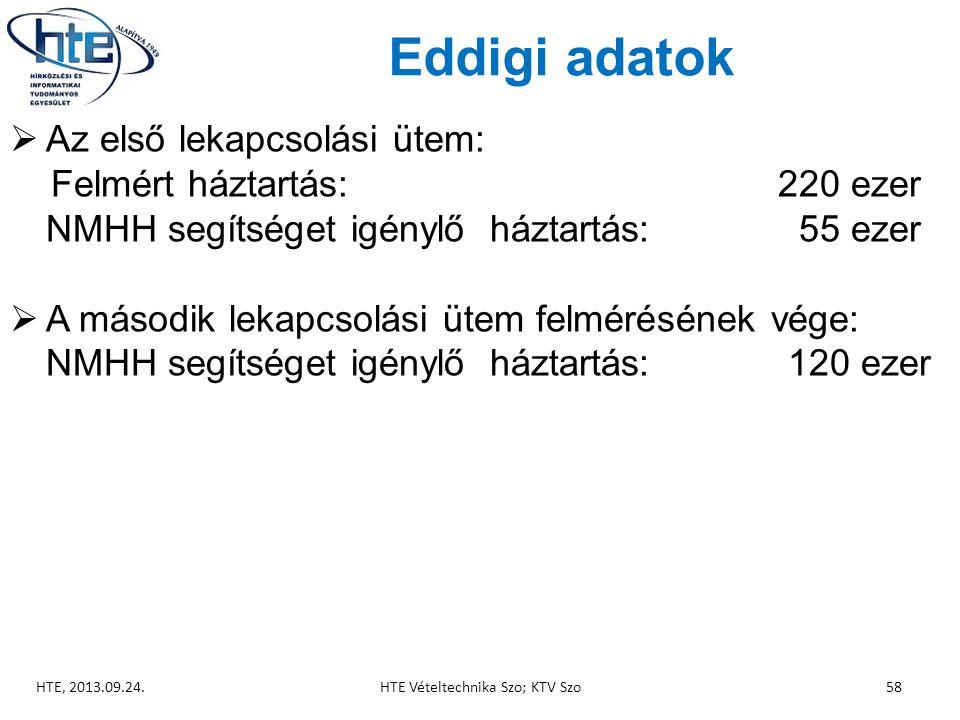 Eddigi adatok  Az első lekapcsolási ütem: Felmért háztartás: 220 ezer NMHH segítséget igénylő háztartás: 55 ezer  A második lekapcsolási ütem felmérésének vége: NMHH segítséget igénylő háztartás: 120 ezer HTE, 2013.09.24.58HTE Vételtechnika Szo; KTV Szo