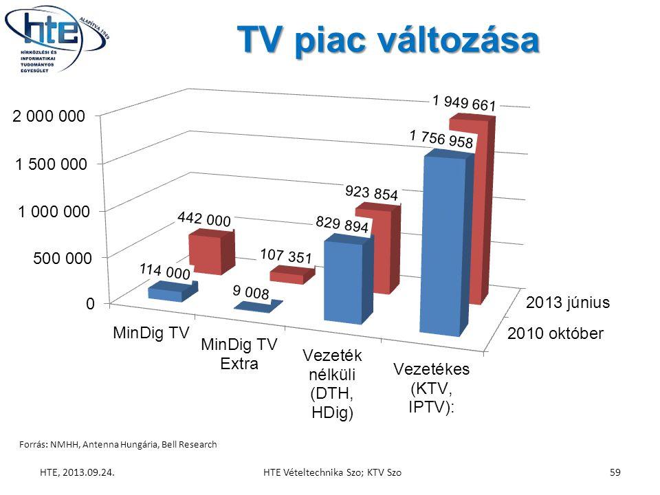 TV piac változása HTE, 2013.09.24.HTE Vételtechnika Szo; KTV Szo59