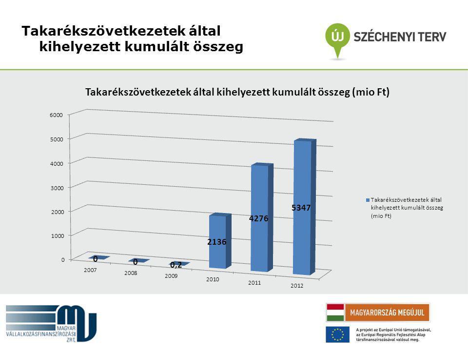 kockázat vállalalat mérete Új Széchenyi Hitel Kockázati tőke (magvető) Kockázati tőke (növekedési) Viszontgarancia és KHG Portfoliógarancia magas közepes alacsony középkismikro JEREMIE - forrástérkép Kombinált Mikrohitel
