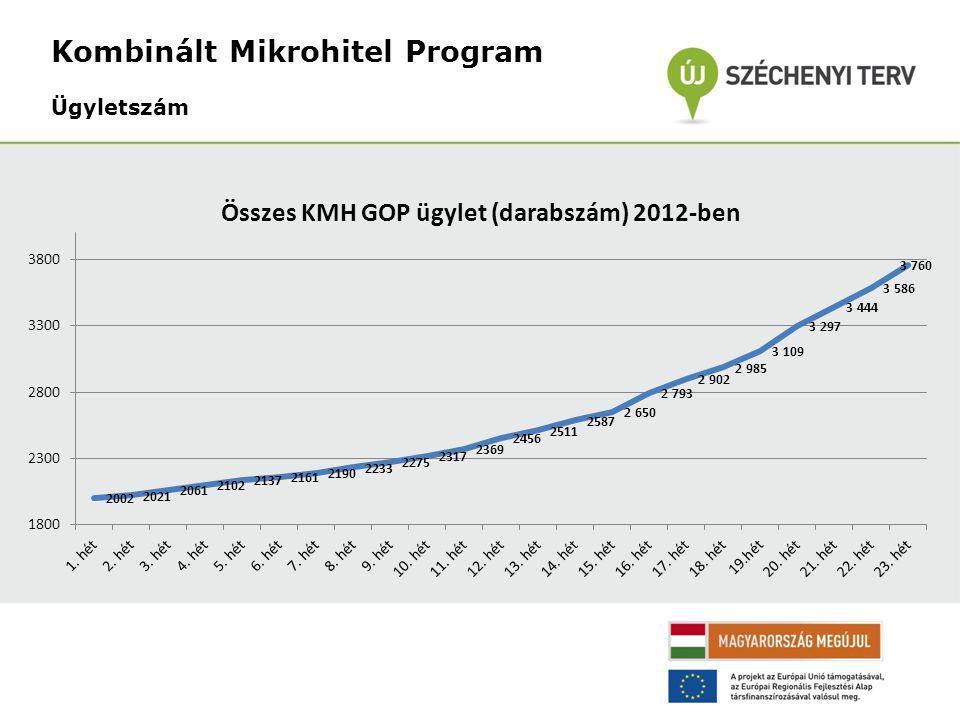 Kombinált Mikrohitel Program Ügyletszám