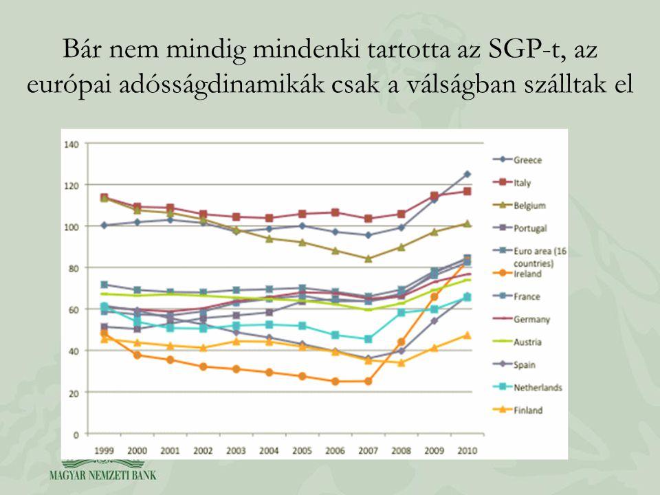 Bár nem mindig mindenki tartotta az SGP-t, az európai adósságdinamikák csak a válságban szálltak el