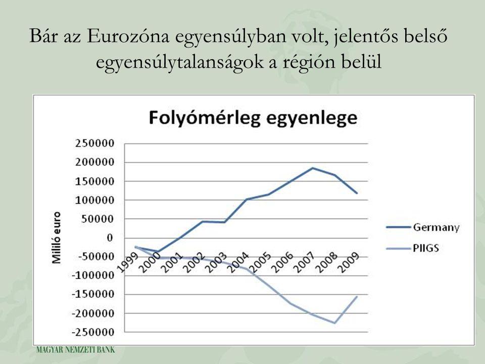 Bár az Eurozóna egyensúlyban volt, jelentős belső egyensúlytalanságok a régión belül
