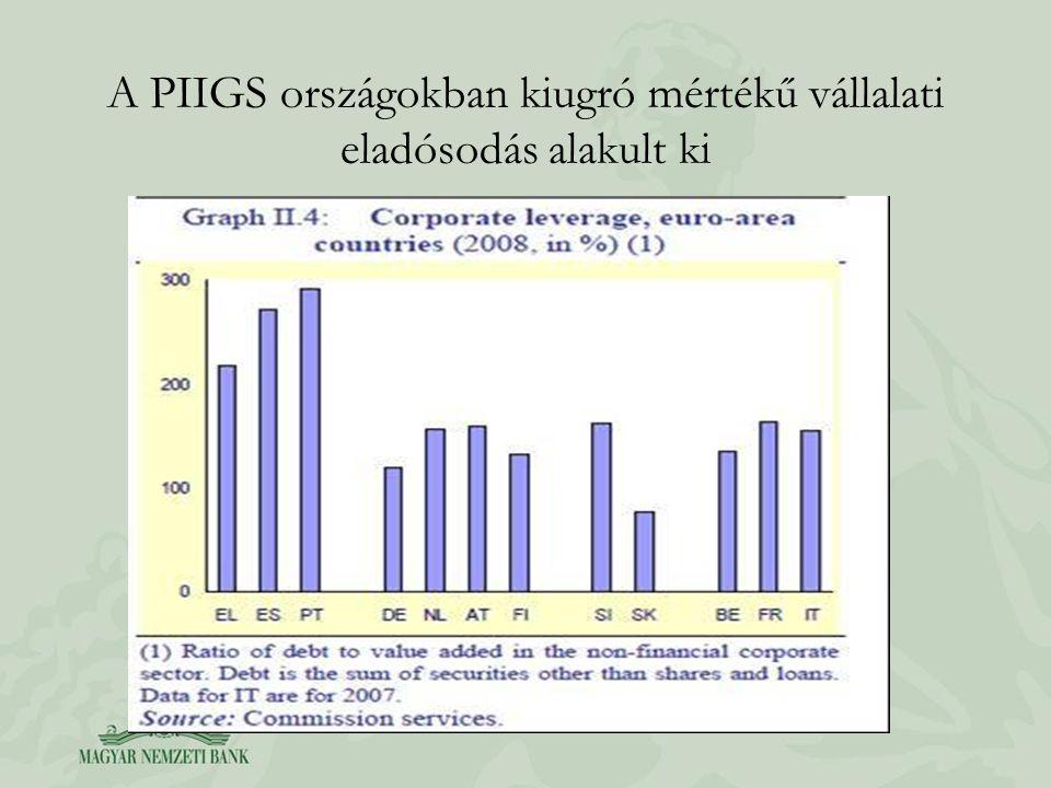 A PIIGS országokban kiugró mértékű vállalati eladósodás alakult ki