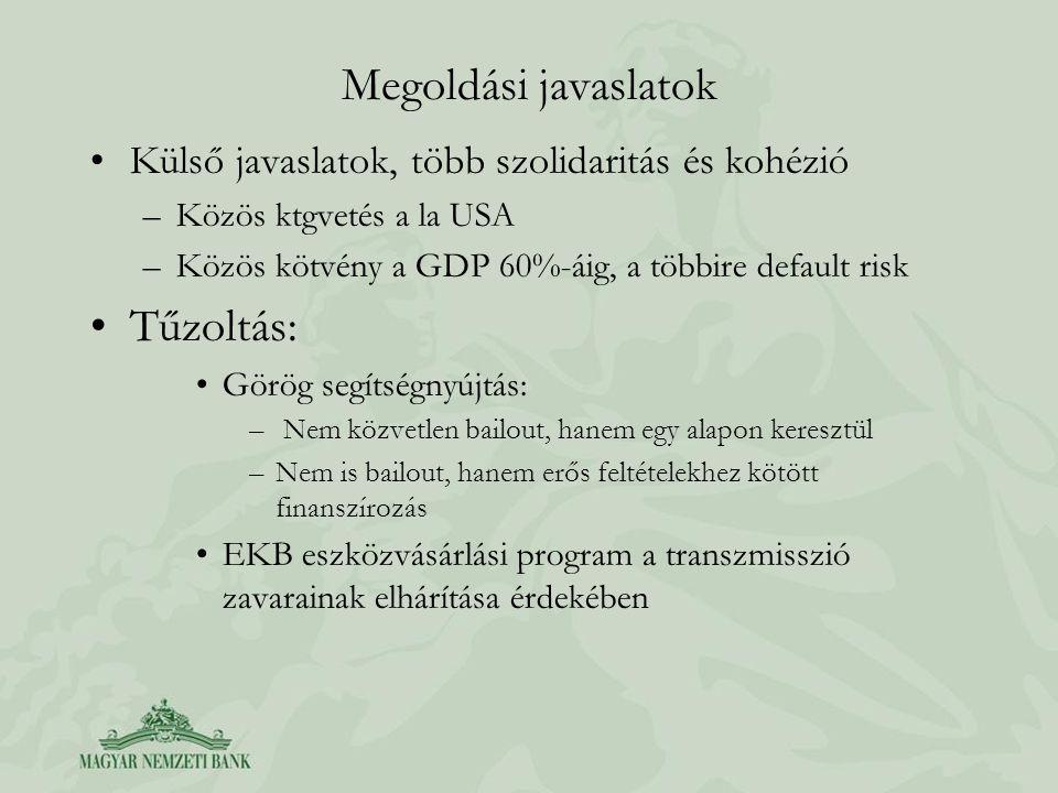 Megoldási javaslatok •Külső javaslatok, több szolidaritás és kohézió –Közös ktgvetés a la USA –Közös kötvény a GDP 60%-áig, a többire default risk •Tűzoltás: •Görög segítségnyújtás: – Nem közvetlen bailout, hanem egy alapon keresztül –Nem is bailout, hanem erős feltételekhez kötött finanszírozás •EKB eszközvásárlási program a transzmisszió zavarainak elhárítása érdekében