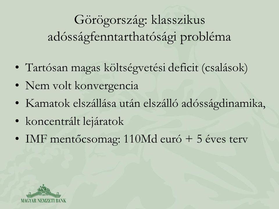 Görögország: klasszikus adósságfenntarthatósági probléma •Tartósan magas költségvetési deficit (csalások) •Nem volt konvergencia •Kamatok elszállása után elszálló adósságdinamika, •koncentrált lejáratok •IMF mentőcsomag: 110Md euró + 5 éves terv