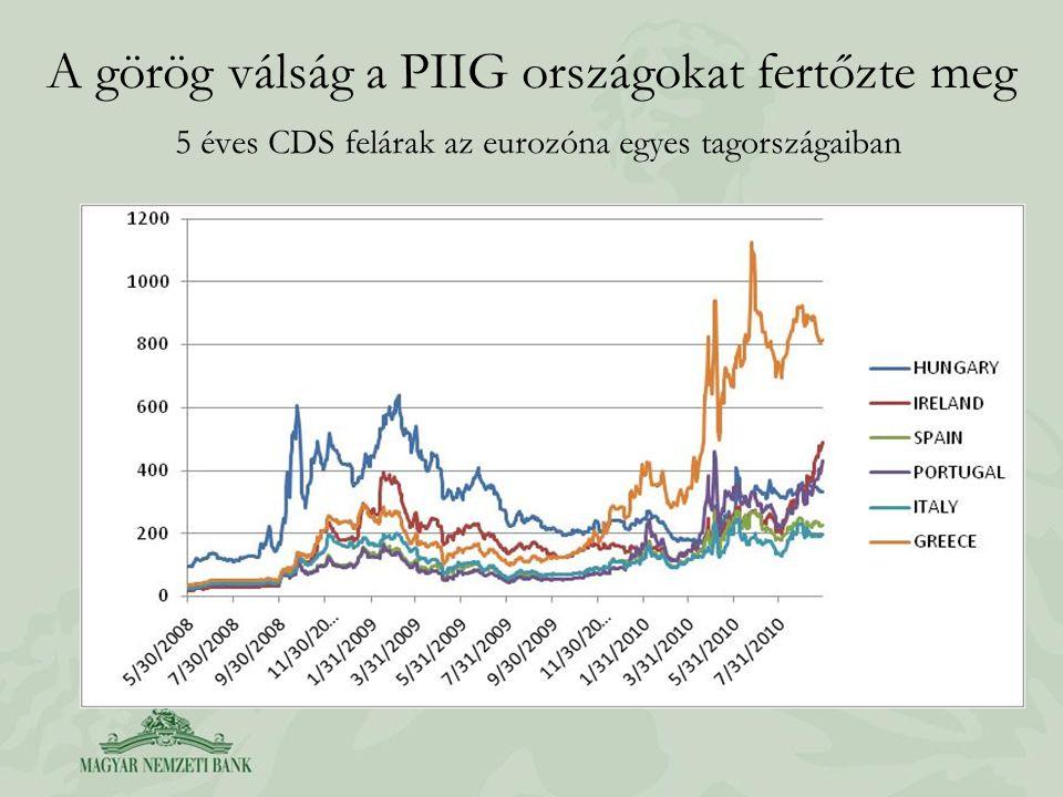 A görög válság a PIIG országokat fertőzte meg 5 éves CDS felárak az eurozóna egyes tagországaiban