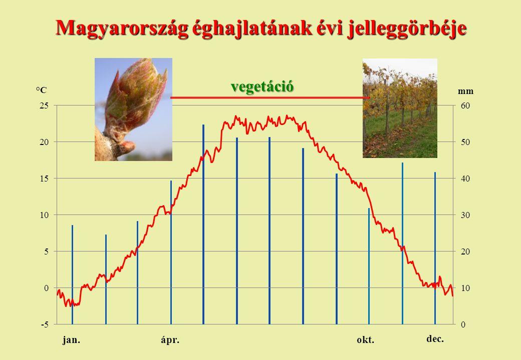 Magyarország éghajlatának évi jelleggörbéje vegetáció