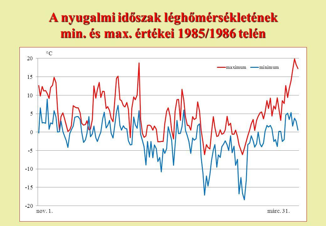 A nyugalmi időszak léghőmérsékletének min. és max. értékei 1985/1986 telén
