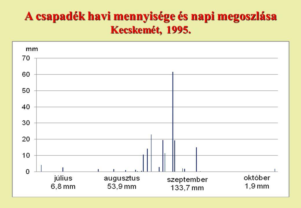 A csapadék havi mennyisége és napi megoszlása Kecskemét, 1995.