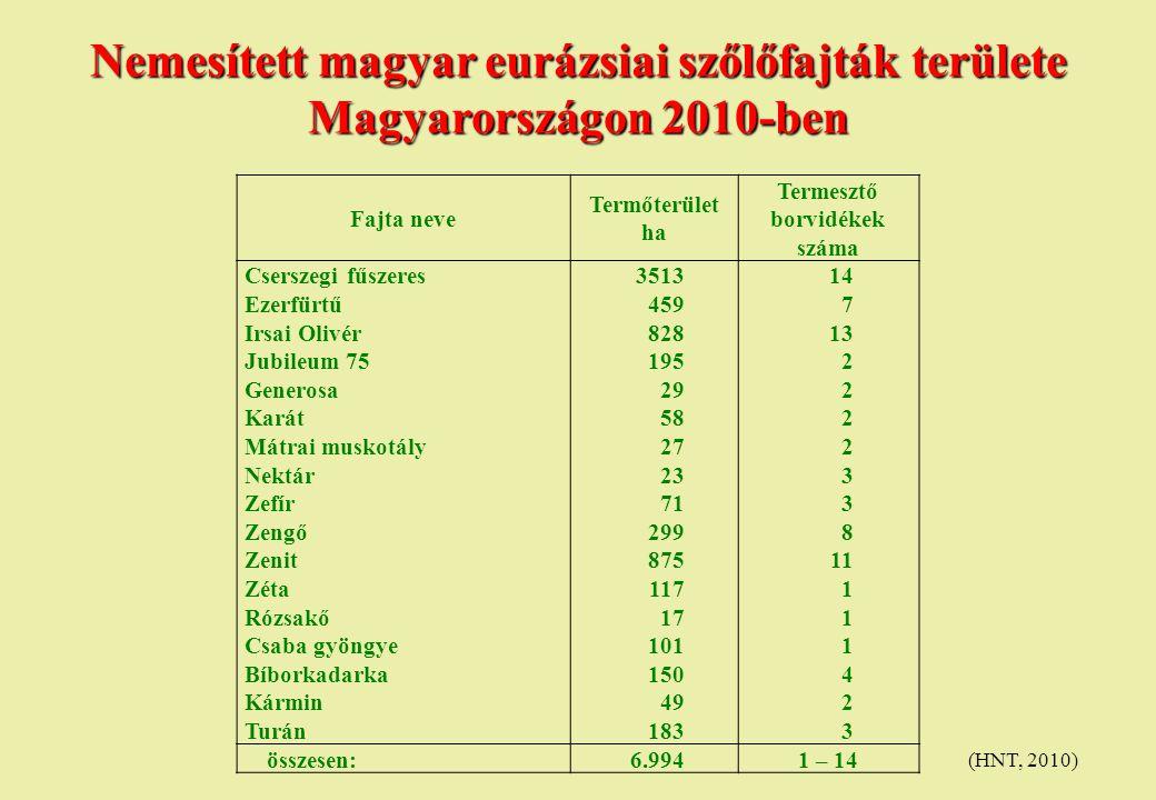 Nemesített magyar eurázsiai szőlőfajták területe Magyarországon 2010-ben (HNT, 2010) Fajta neve Termőterület ha Termesztő borvidékek száma Cserszegi f