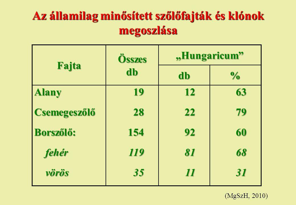 """Az államilag minősített szőlőfajták és klónok megoszlása FajtaÖsszesdb """"Hungaricum"""" db% Alany191263 Csemegeszőlő282279 Borszőlő:1549260 fehér fehér119"""