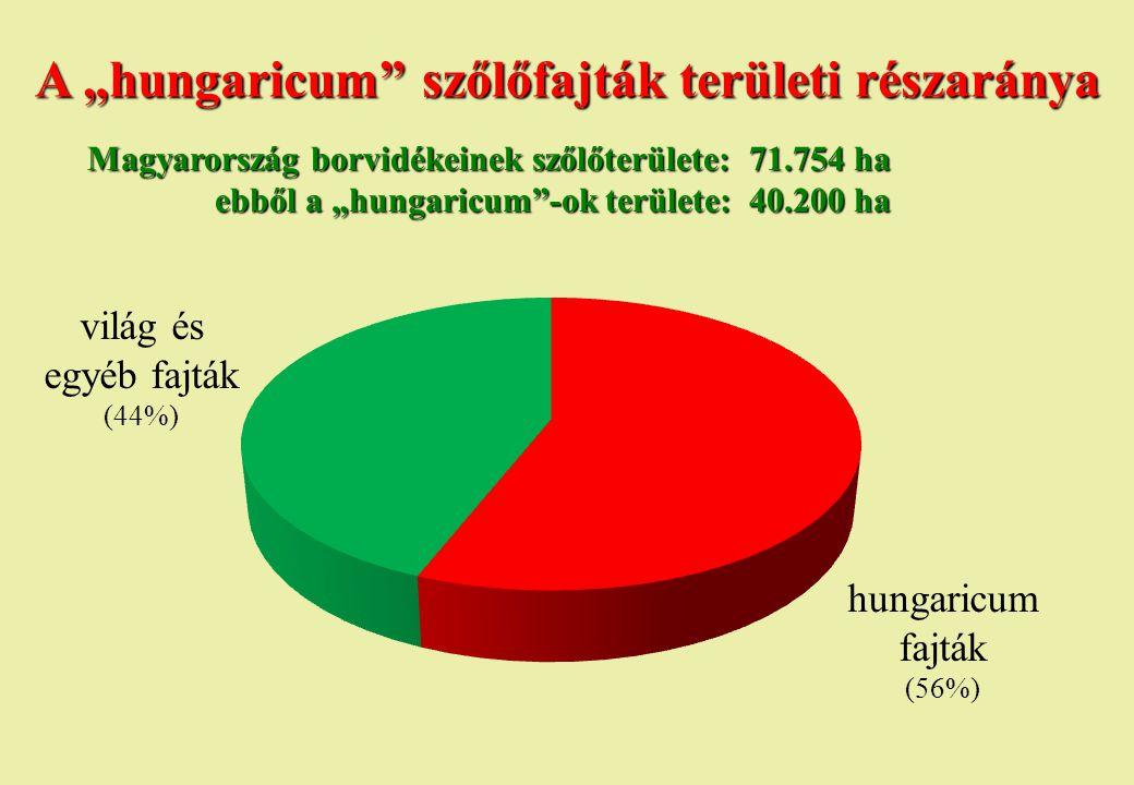 """hungaricum fajták (56%) világ és egyéb fajták (44%) A """"hungaricum"""" szőlőfajták területi részaránya Magyarország borvidékeinek szőlőterülete: 71.754 ha"""