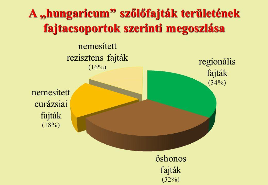 """A """"hungaricum"""" szőlőfajták területének fajtacsoportok szerinti megoszlása regionális fajták (34%) nemesített eurázsiai fajták (18%) őshonos fajták (32"""