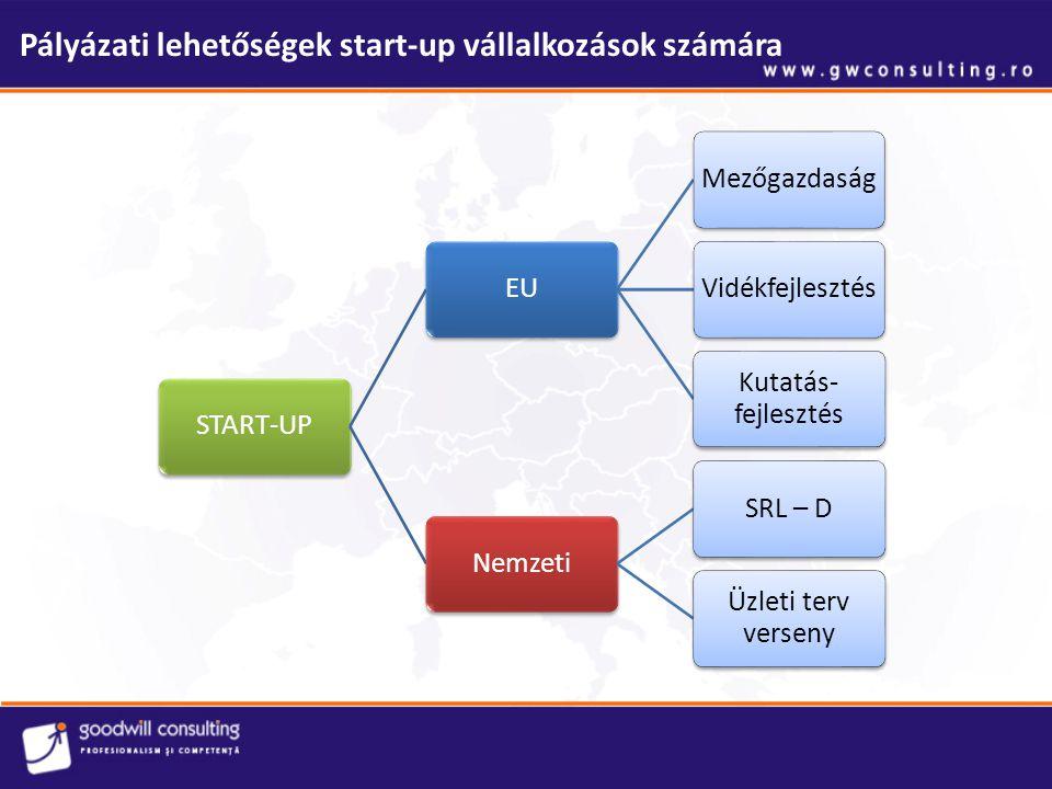 Pályázati lehetőségek start-up vállalkozások számára PÁLYÁZÓ PÁLYÁZTATÓ BESZÁLLÍTÓ PÁLYÁZAT, JELENTÉSEK, ELSZÁMOLÁS ELBÍRÁLÁS, JÓVÁHAGYÁS, KIFIZETÉS SZOLGÁLTATÁS, BESZÁLLÍTÁS FIZETÉS Előfinanszírozás Tanácsadás, előkészítés Nincs rizikó Előleg ÁFA, kamatok Befektetés kezdete Intenzitás: Támogatás / önrész aránya Intenzitás: Támogatás / önrész aránya