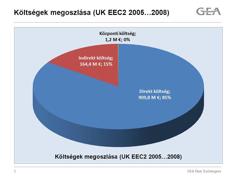 GEA Heat Exchangers Költségek megoszlása (UK EEC2 2005…2008) 3
