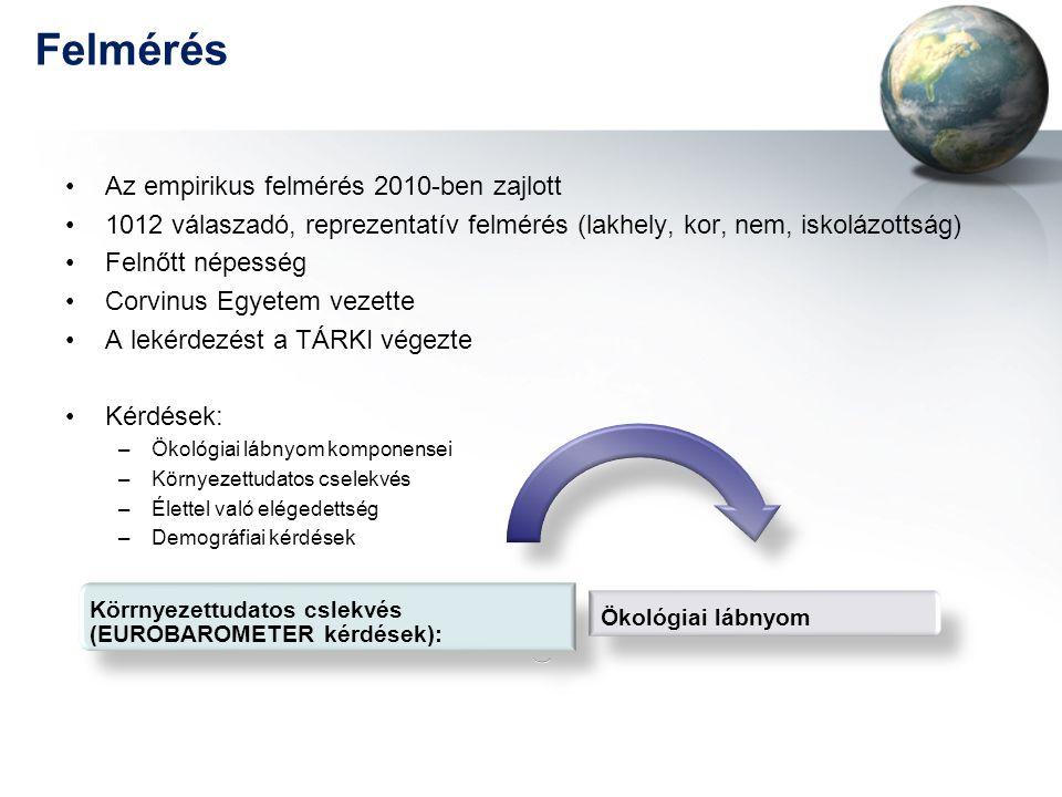 Felmérés •Az empirikus felmérés 2010-ben zajlott •1012 válaszadó, reprezentatív felmérés (lakhely, kor, nem, iskolázottság) •Felnőtt népesség •Corvinu