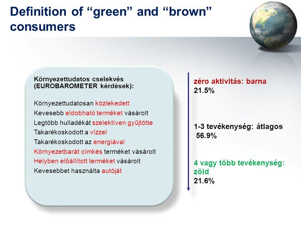 """Definition of """"green"""" and """"brown"""" consumers Környezettudatos cselekvés (EUROBAROMETER kérdések): Környezettudatosan közlekedett Kevesebb eldobható ter"""