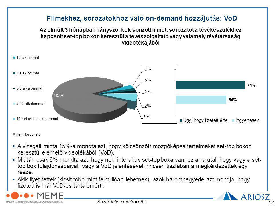 12 Filmekhez, sorozatokhoz való on-demand hozzájutás: VoD Az elmúlt 3 hónapban hányszor kölcsönzött filmet, sorozatot a tévékészülékhez kapcsolt set-top boxon keresztül a tévészolgáltató vagy valamely tévétársaság videotékájából Bázis: teljes minta= 662  A vizsgált minta 15%-a mondta azt, hogy kölcsönzött mozgóképes tartalmakat set-top boxon keresztül elérhető videotékából (VoD).