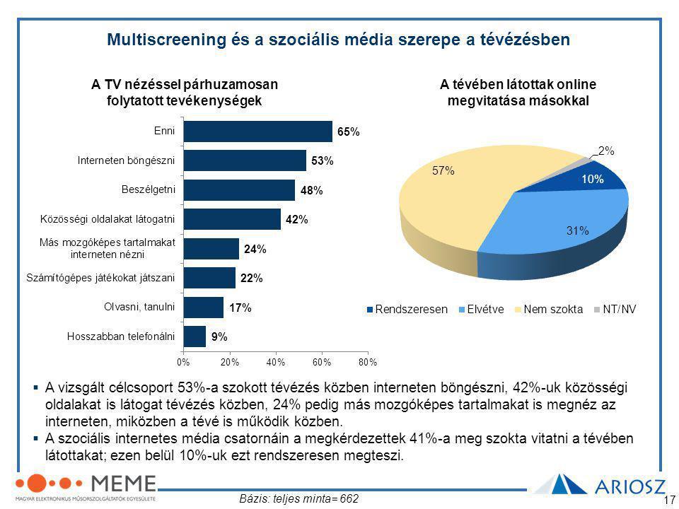 17 Multiscreening és a szociális média szerepe a tévézésben A tévében látottak online megvitatása másokkal Bázis: teljes minta= 662  A vizsgált célcsoport 53%-a szokott tévézés közben interneten böngészni, 42%-uk közösségi oldalakat is látogat tévézés közben, 24% pedig más mozgóképes tartalmakat is megnéz az interneten, miközben a tévé is működik közben.