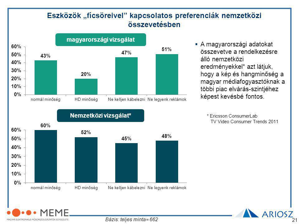 """21 Eszközök """"fícsöreivel kapcsolatos preferenciák nemzetközi összevetésben magyarországi vizsgálat Nemzetközi vizsgálat* Bázis: teljes minta= 662  A magyarországi adatokat összevetve a rendelkezésre álló nemzetközi eredményekkel* azt látjuk, hogy a kép és hangminőség a magyar médiafogyasztóknak a többi piac elvárás-szintjéhez képest kevésbé fontos."""