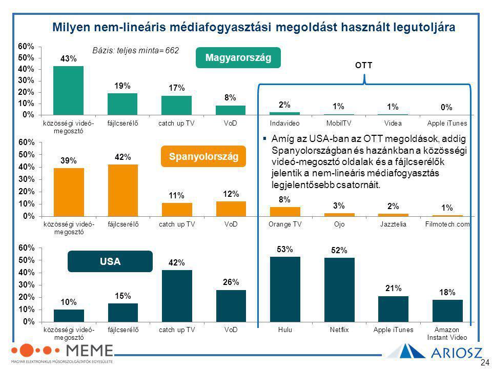 24 Milyen nem-lineáris médiafogyasztási megoldást használt legutoljára Magyarország Spanyolország USA Bázis: teljes minta= 662  Amíg az USA-ban az OTT megoldások, addig Spanyolországban és hazánkban a közösségi videó-megosztó oldalak és a fájlcserélők jelentik a nem-lineáris médiafogyasztás legjelentősebb csatornáit.
